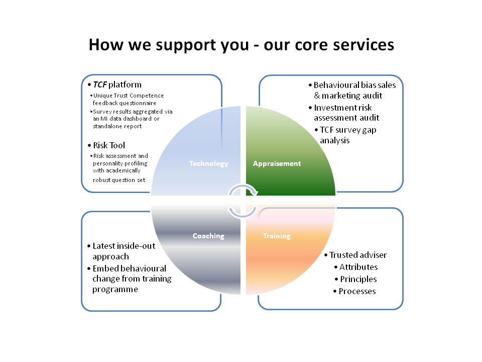 How we support you - our core services