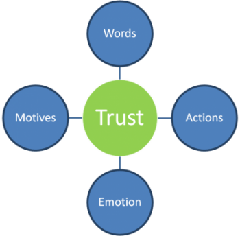 Trust components